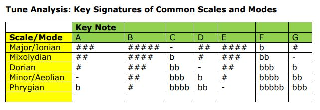 Key Signatures of the Commoner Folk Song Scales.JPG